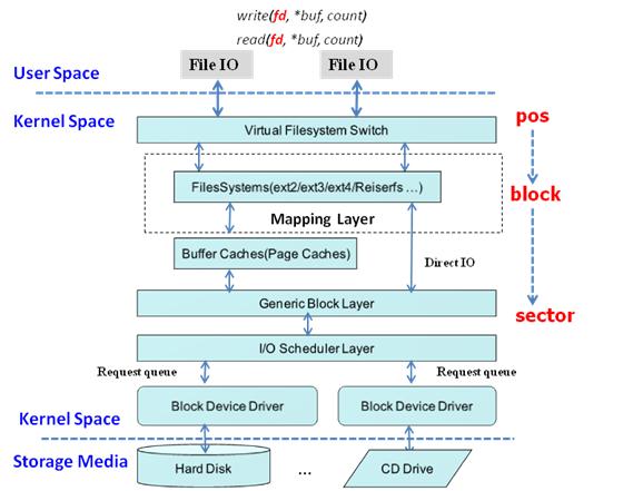 Linux内核文件系统block与硬盘sector关系