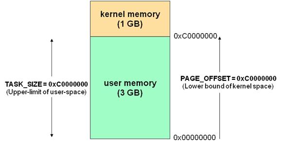 Linux内核地址空间划分