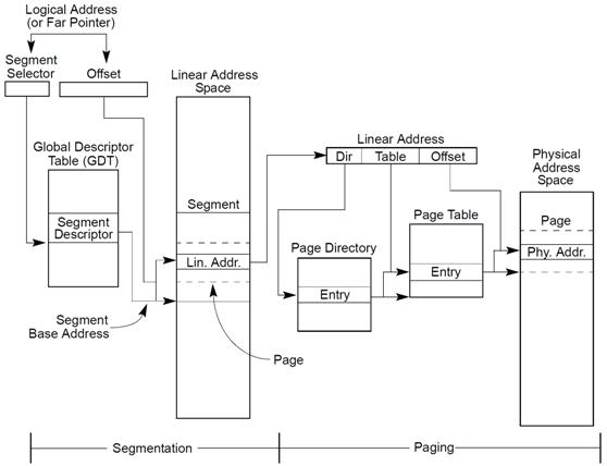x86 CPU中逻辑地址到物理地址映射过程