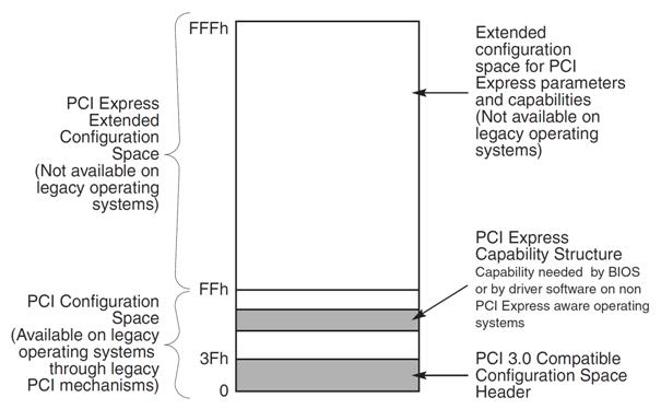 x86/x86_64 CPU中PCI Express扩展配置空间访问