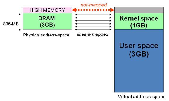 Linux内核空间与用户空间