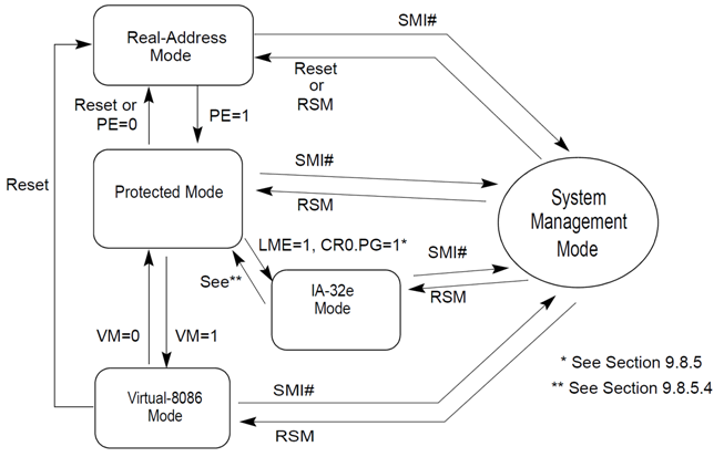 Linux内核初始化时如何切换到64位模式