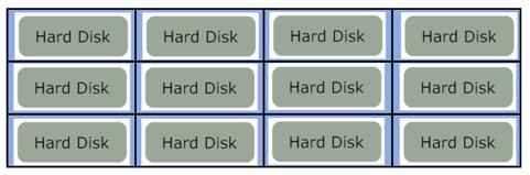 Linux硬盘盘符分配