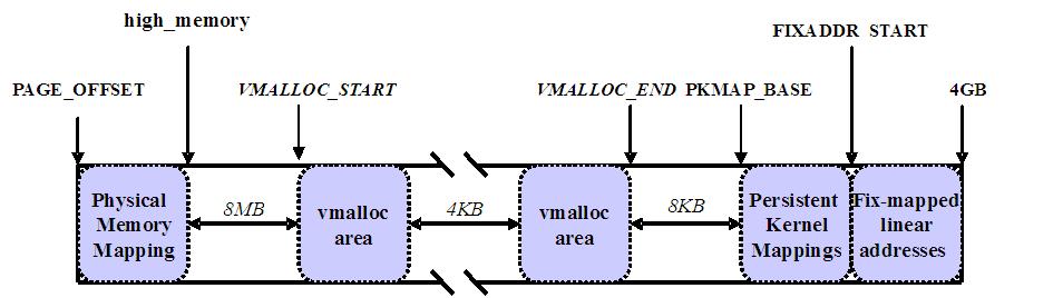 linux内核高端内存(转)
