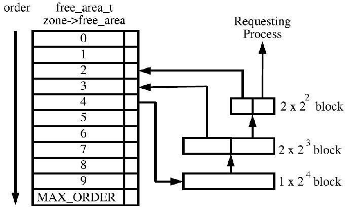 Linux内存管理伙伴算法